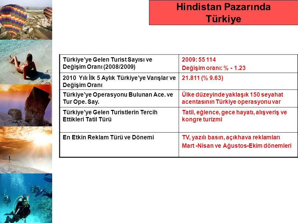 Hindistan Pazarında Türkiye