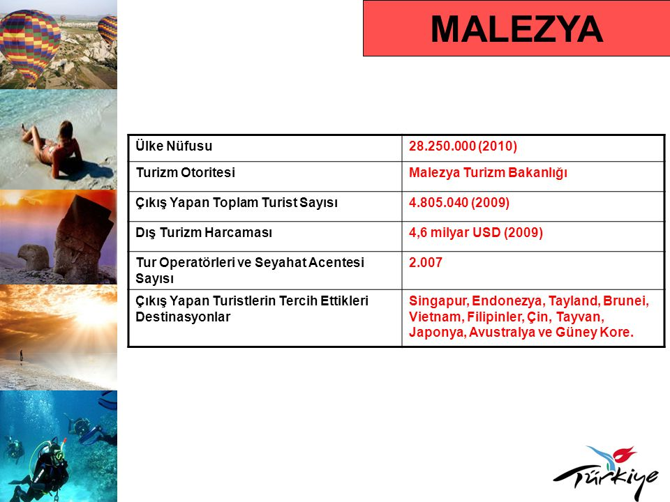 MALEZYA Ülke Nüfusu 28.250.000 (2010) Turizm Otoritesi