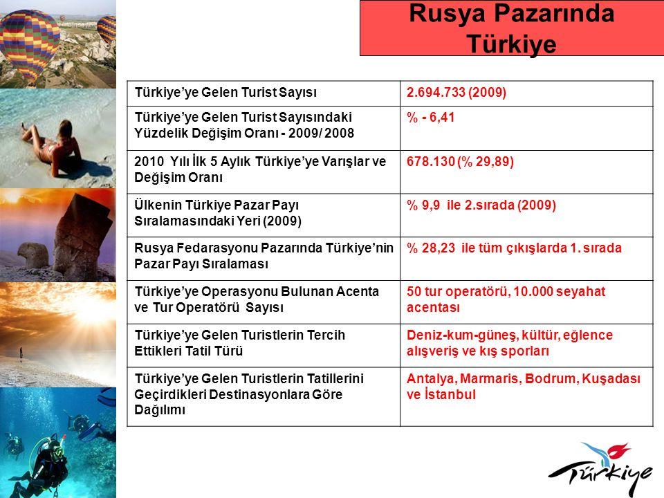Rusya Pazarında Türkiye
