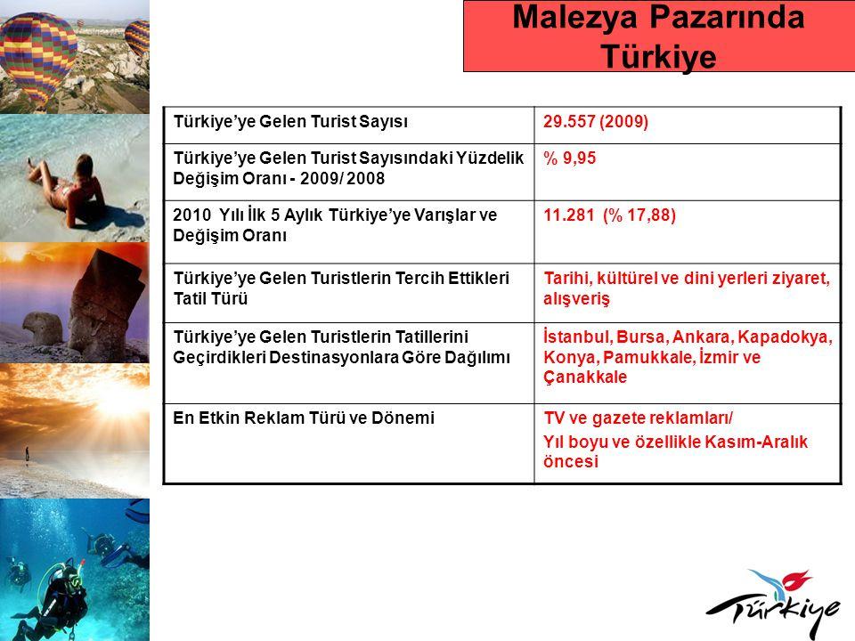 Malezya Pazarında Türkiye