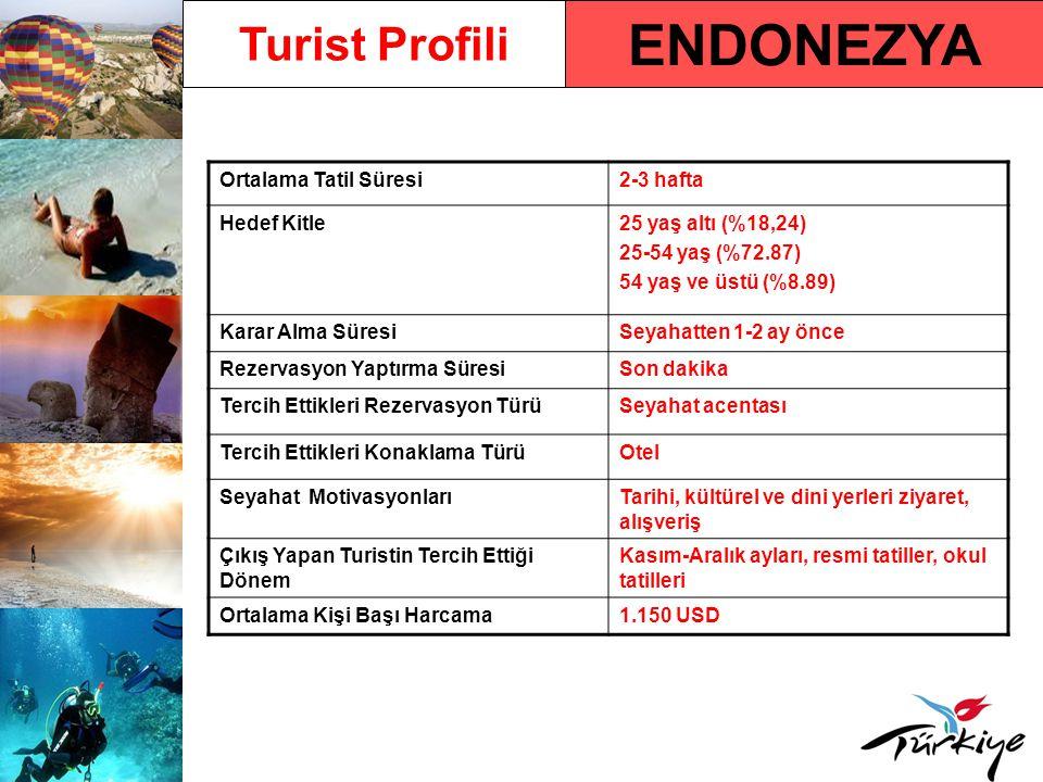 ENDONEZYA Turist Profili Ortalama Tatil Süresi 2-3 hafta Hedef Kitle