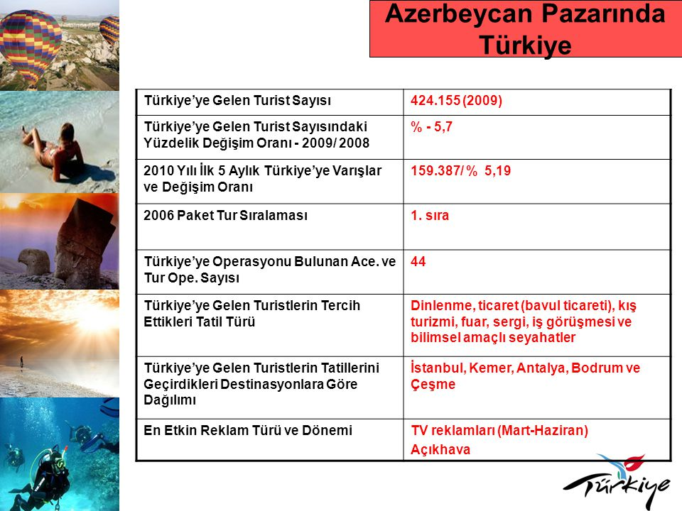 Azerbeycan Pazarında Türkiye