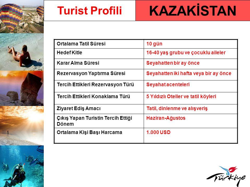 KAZAKİSTAN Turist Profili Ortalama Tatil Süresi 10 gün Hedef Kitle