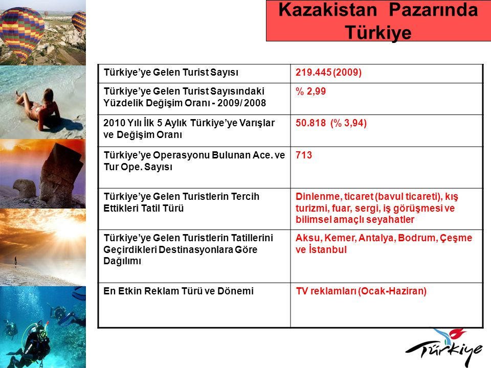 Kazakistan Pazarında Türkiye