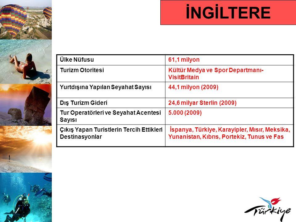 İNGİLTERE Ülke Nüfusu 61,1 milyon Turizm Otoritesi