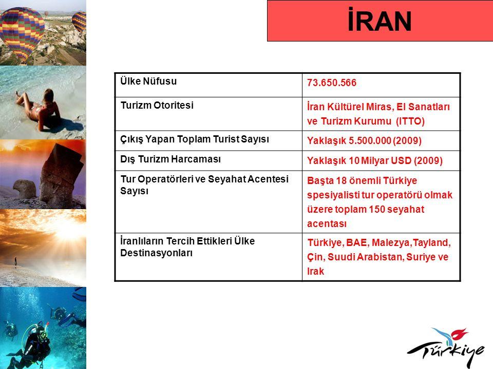 İRAN Ülke Nüfusu 73.650.566 Turizm Otoritesi