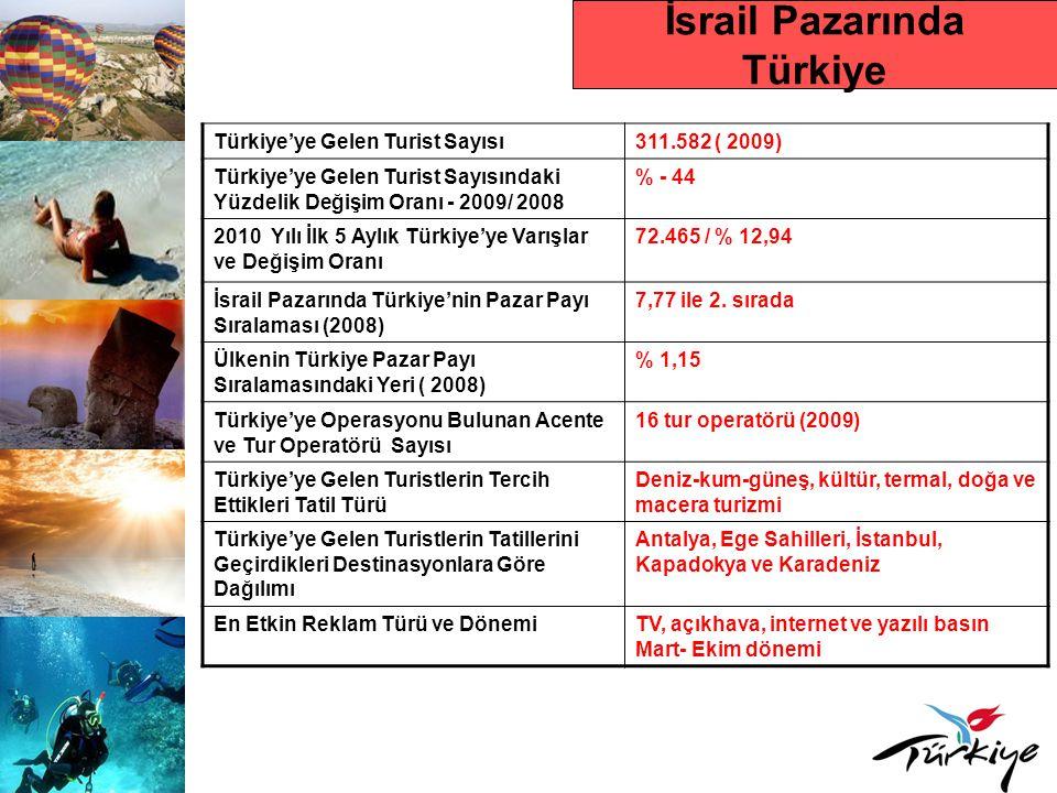 İsrail Pazarında Türkiye