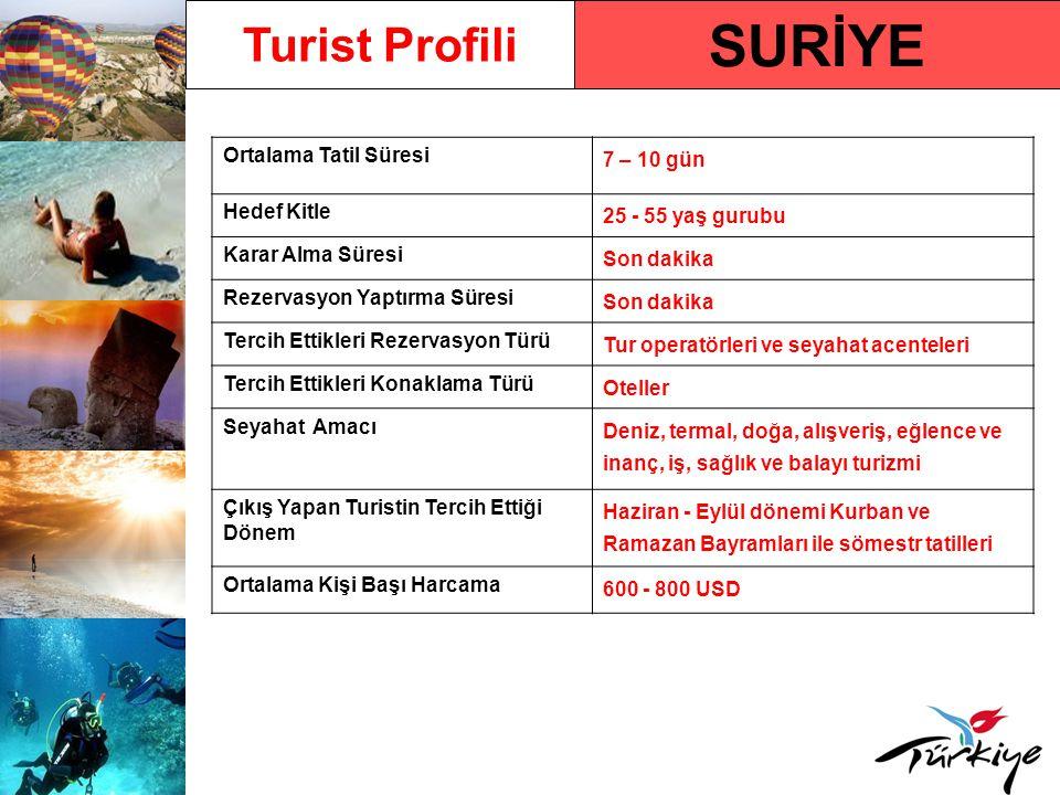 SURİYE Turist Profili Ortalama Tatil Süresi 7 – 10 gün Hedef Kitle