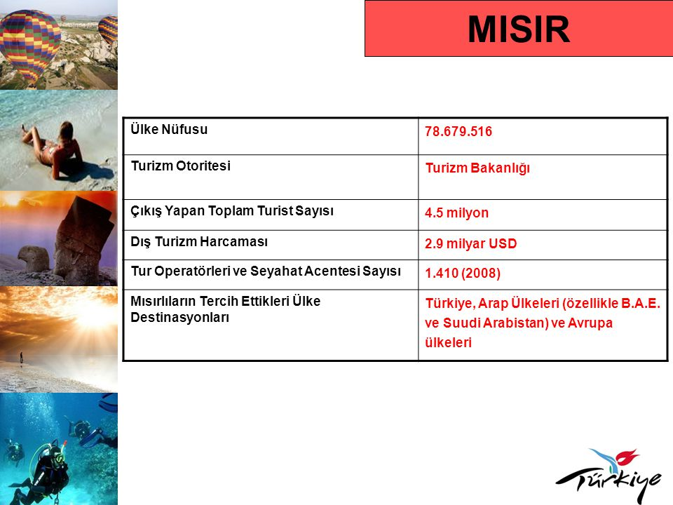 MISIR Ülke Nüfusu 78.679.516 Turizm Otoritesi Turizm Bakanlığı
