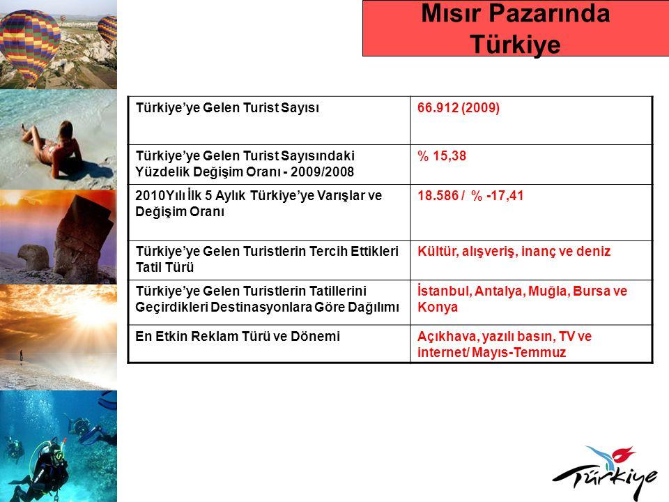Mısır Pazarında Türkiye