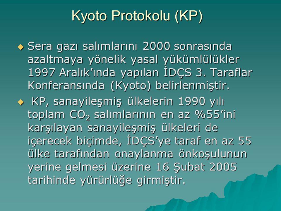 Kyoto Protokolu (KP)
