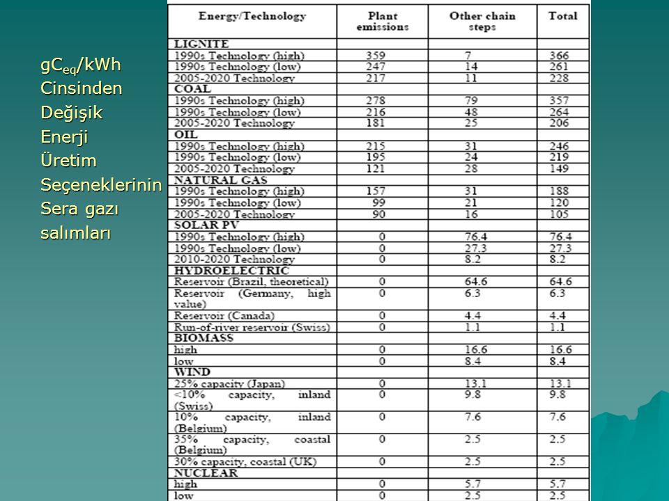 gCeq/kWh Cinsinden Değişik Enerji Üretim Seçeneklerinin Sera gazı salımları