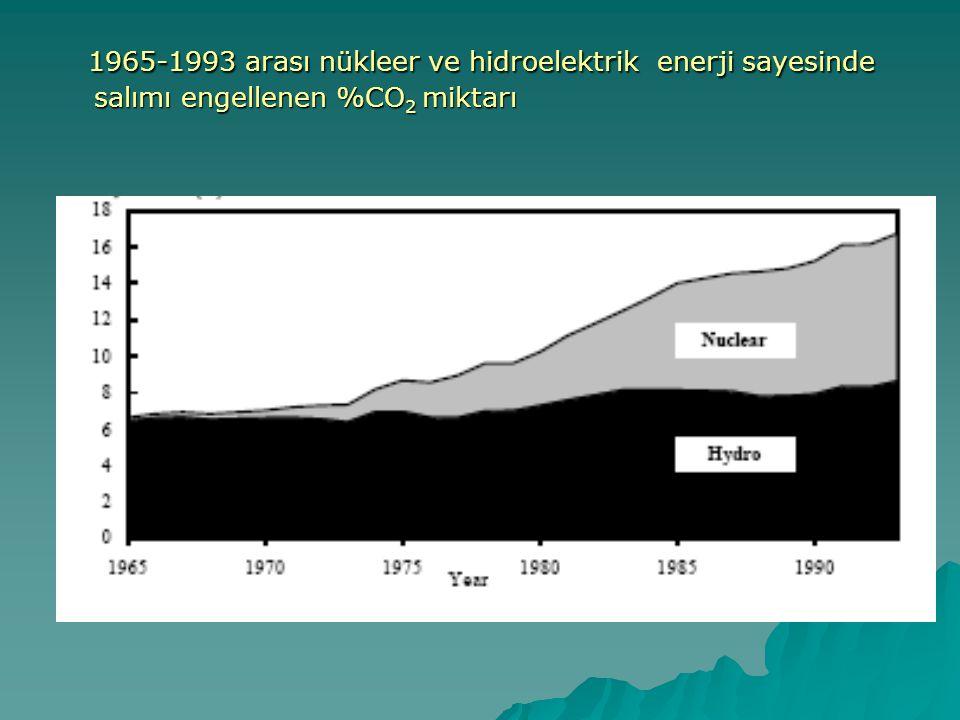 1965-1993 arası nükleer ve hidroelektrik enerji sayesinde salımı engellenen %CO2 miktarı