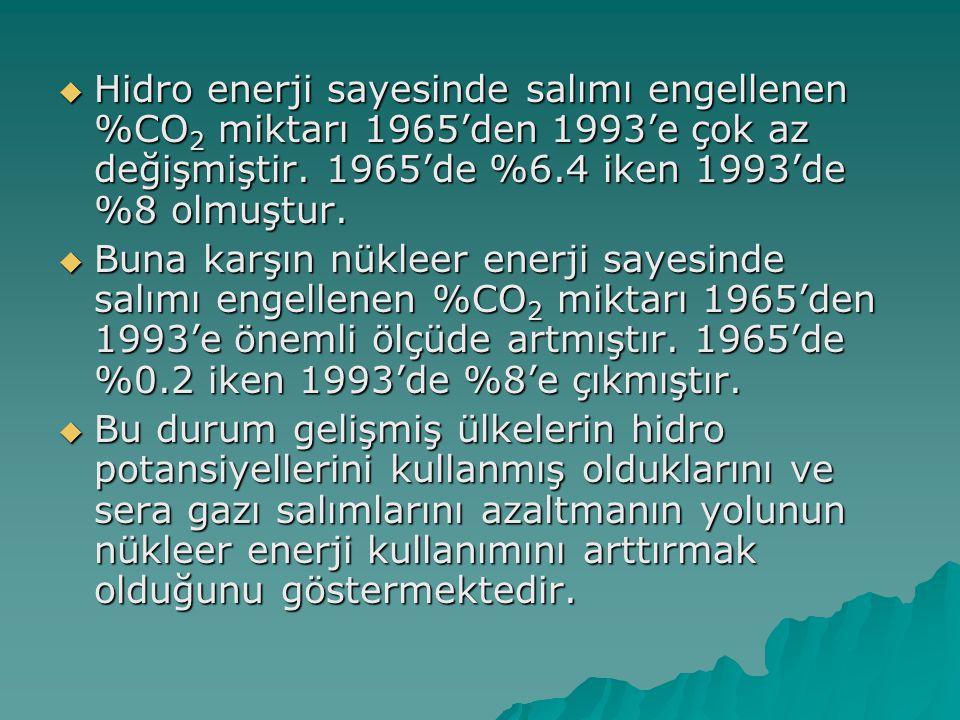 Hidro enerji sayesinde salımı engellenen %CO2 miktarı 1965'den 1993'e çok az değişmiştir. 1965'de %6.4 iken 1993'de %8 olmuştur.