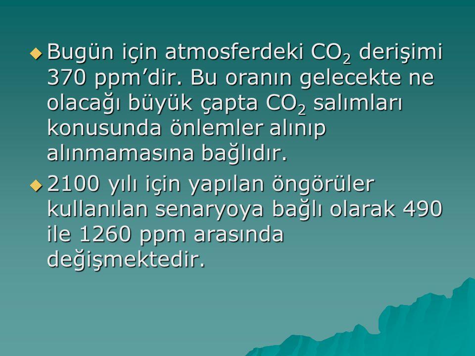 Bugün için atmosferdeki CO2 derişimi 370 ppm'dir
