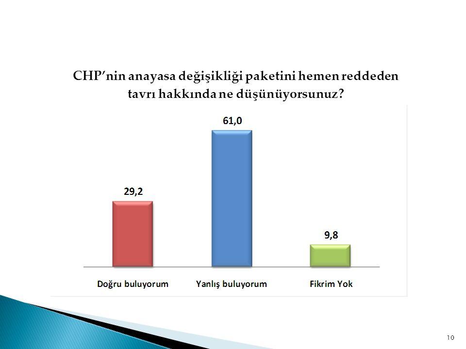 CHP'nin anayasa değişikliği paketini hemen reddeden tavrı hakkında ne düşünüyorsunuz