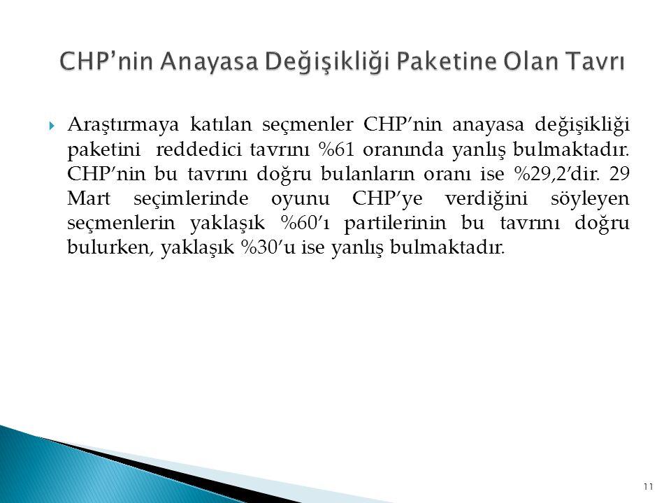 CHP'nin Anayasa Değişikliği Paketine Olan Tavrı
