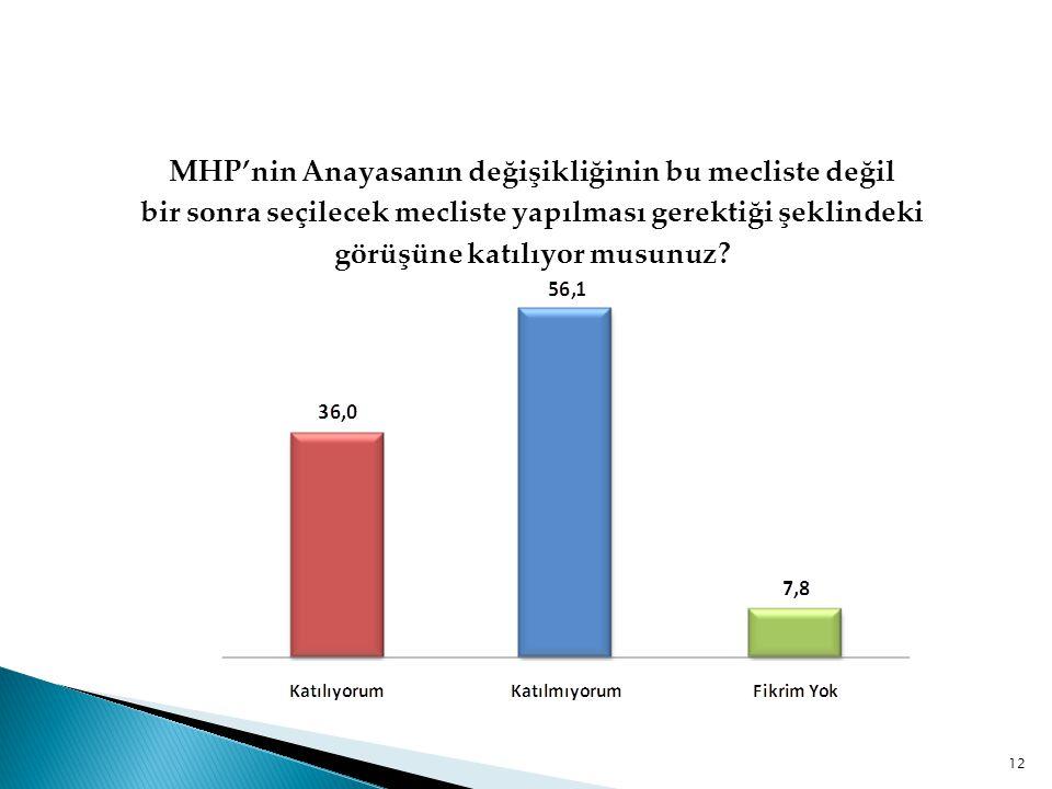 MHP'nin Anayasanın değişikliğinin bu mecliste değil bir sonra seçilecek mecliste yapılması gerektiği şeklindeki görüşüne katılıyor musunuz