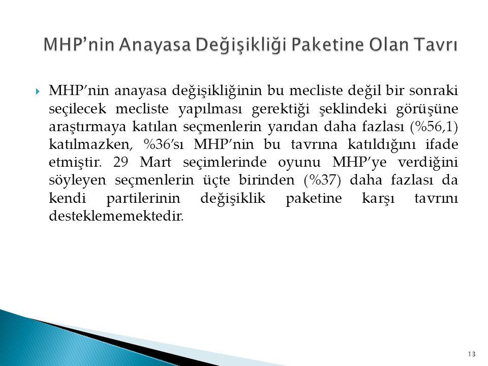 MHP'nin Anayasa Değişikliği Paketine Olan Tavrı