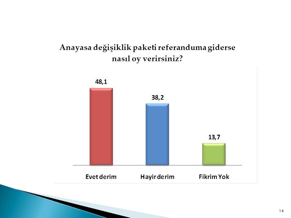 Anayasa değişiklik paketi referanduma giderse nasıl oy verirsiniz