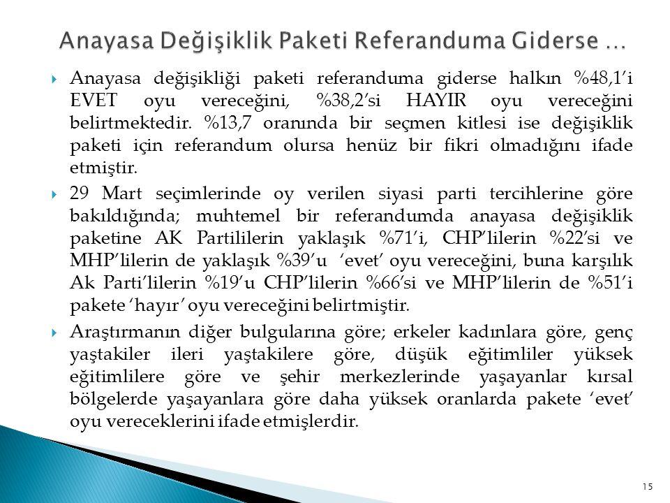 Anayasa Değişiklik Paketi Referanduma Giderse …
