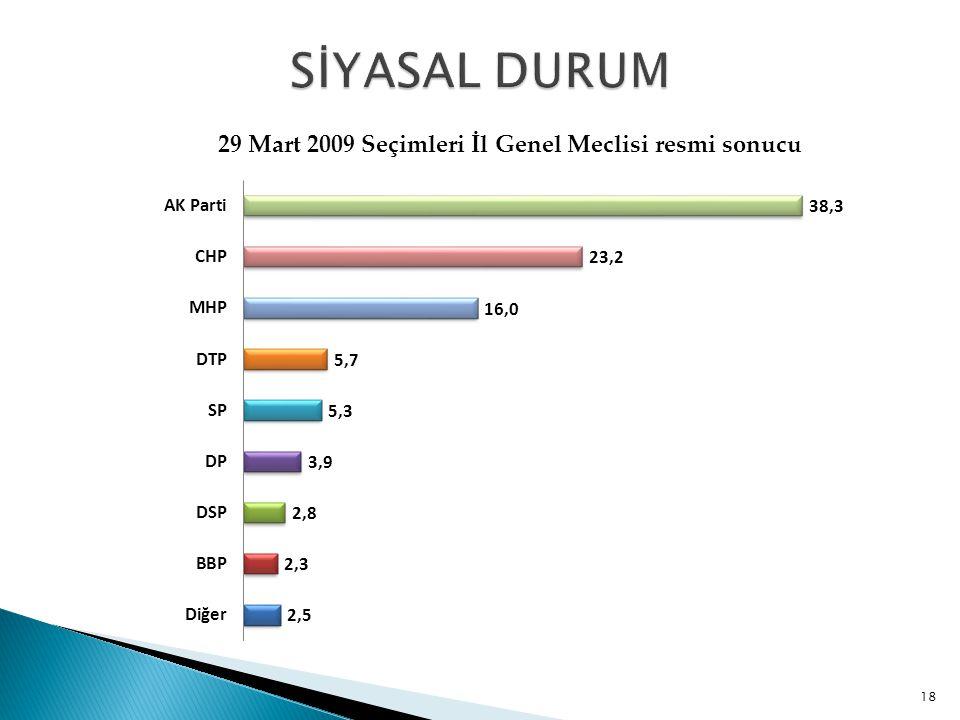 29 Mart 2009 Seçimleri İl Genel Meclisi resmi sonucu