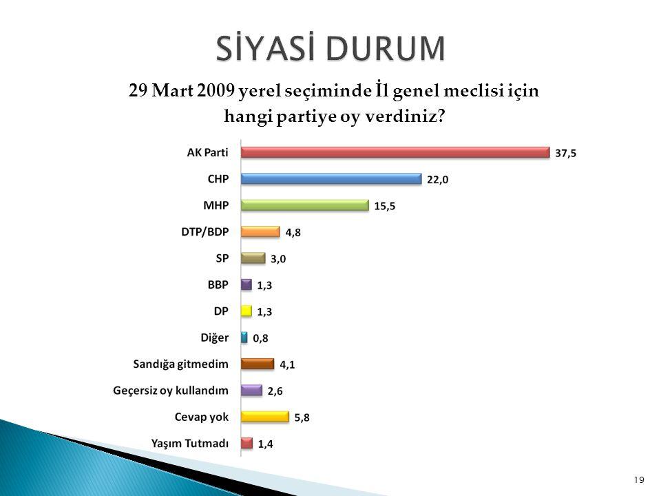 SİYASİ DURUM 29 Mart 2009 yerel seçiminde İl genel meclisi için hangi partiye oy verdiniz