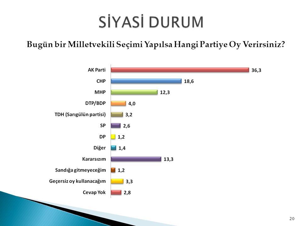 Bugün bir Milletvekili Seçimi Yapılsa Hangi Partiye Oy Verirsiniz