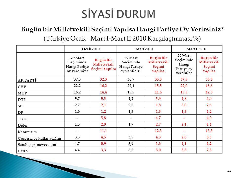 SİYASİ DURUM Bugün bir Milletvekili Seçimi Yapılsa Hangi Partiye Oy Verirsiniz (Türkiye Ocak –Mart I-Mart II 2010 Karşılaştırması %)
