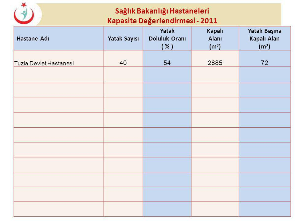 Sağlık Bakanlığı Hastaneleri Kapasite Değerlendirmesi - 2011