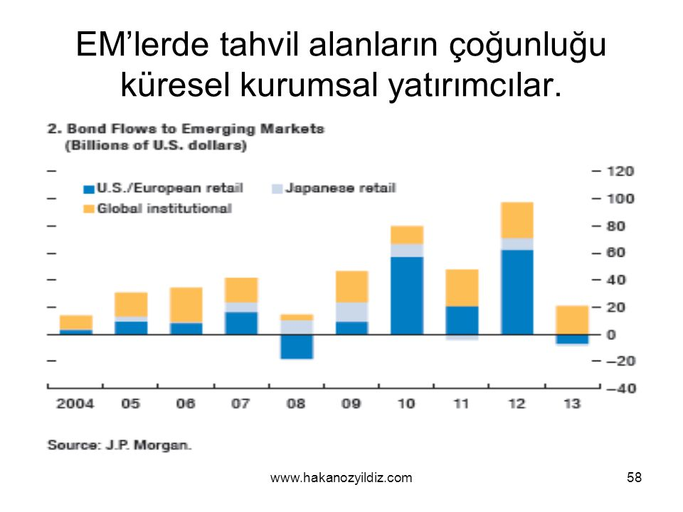 EM'lerde tahvil alanların çoğunluğu küresel kurumsal yatırımcılar.
