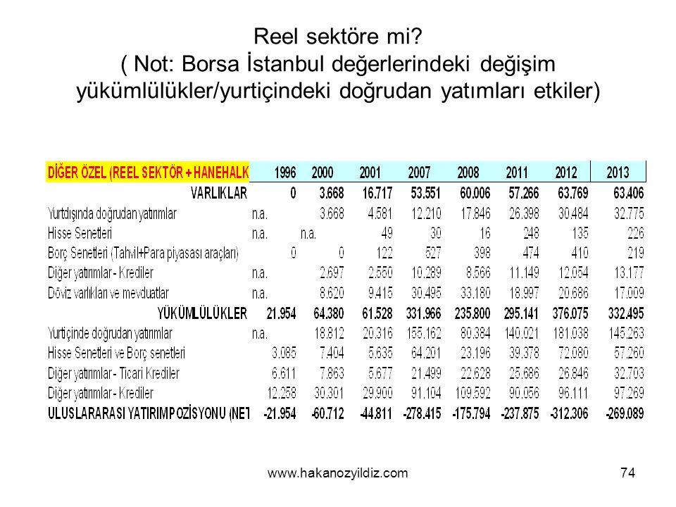 Reel sektöre mi ( Not: Borsa İstanbul değerlerindeki değişim yükümlülükler/yurtiçindeki doğrudan yatımları etkiler)