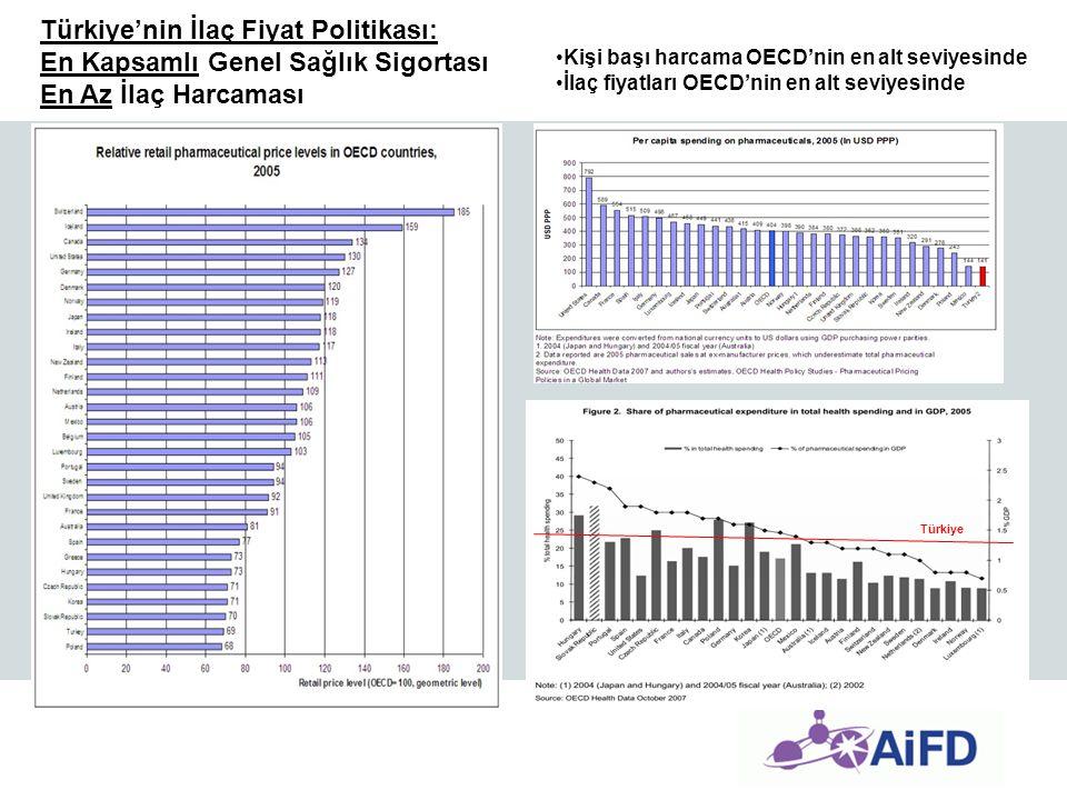 Türkiye'nin İlaç Fiyat Politikası: En Kapsamlı Genel Sağlık Sigortası En Az İlaç Harcaması