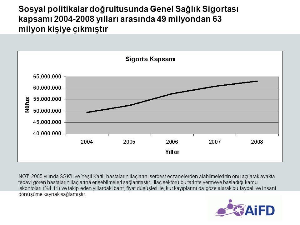 Sosyal politikalar doğrultusunda Genel Sağlık Sigortası kapsamı 2004-2008 yılları arasında 49 milyondan 63 milyon kişiye çıkmıştır