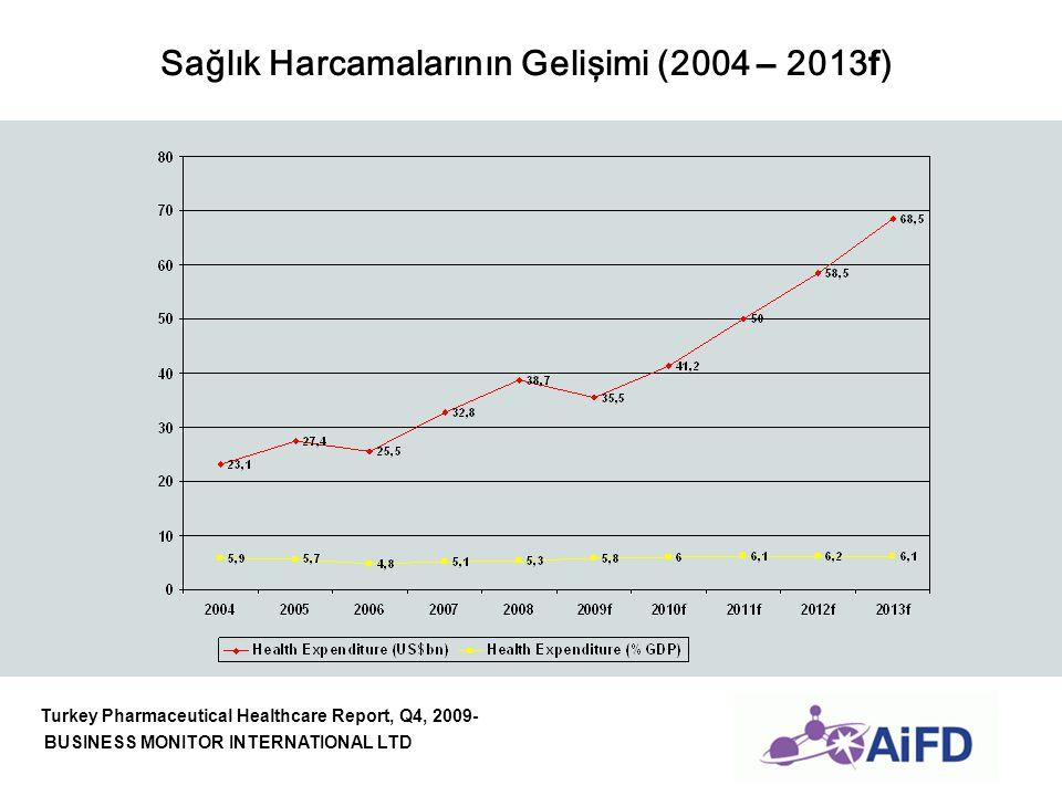 Sağlık Harcamalarının Gelişimi (2004 – 2013f)