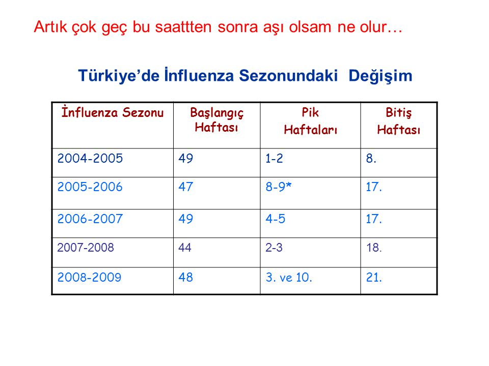 Türkiye'de İnfluenza Sezonundaki Değişim