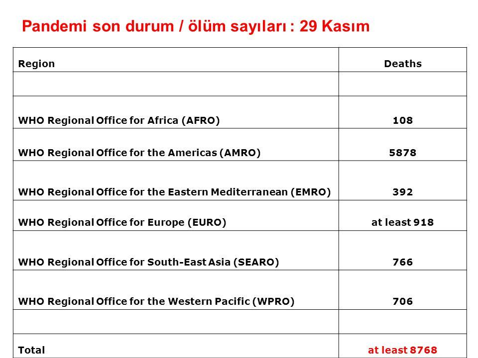 Pandemi son durum / ölüm sayıları : 29 Kasım