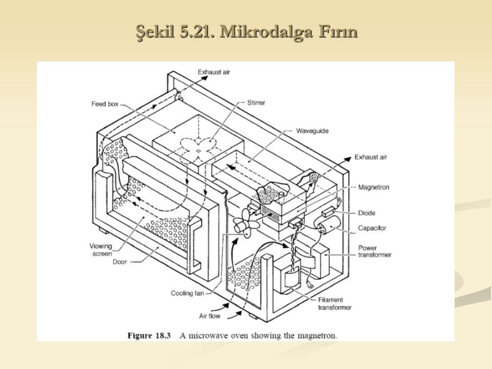 Şekil 5.21. Mikrodalga Fırın