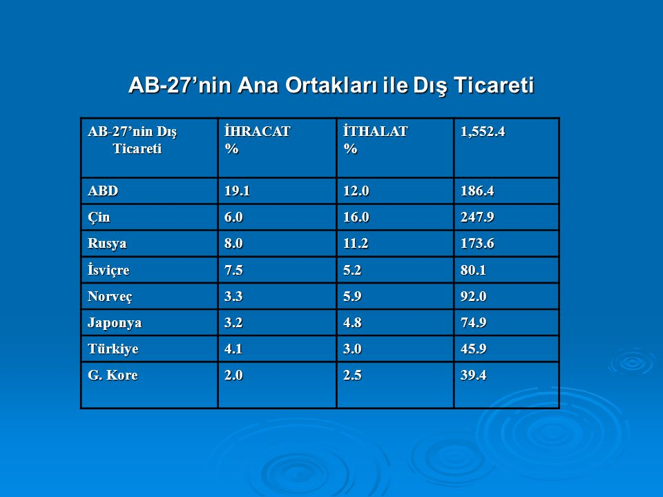 AB-27'nin Ana Ortakları ile Dış Ticareti