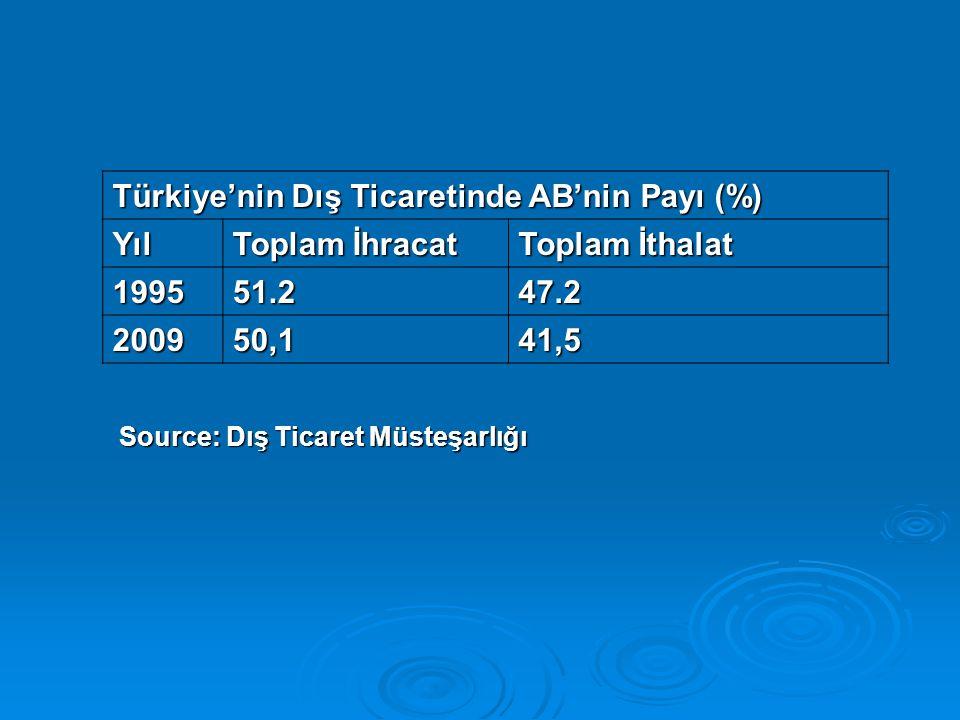 Türkiye'nin Dış Ticaretinde AB'nin Payı (%) Yıl Toplam İhracat
