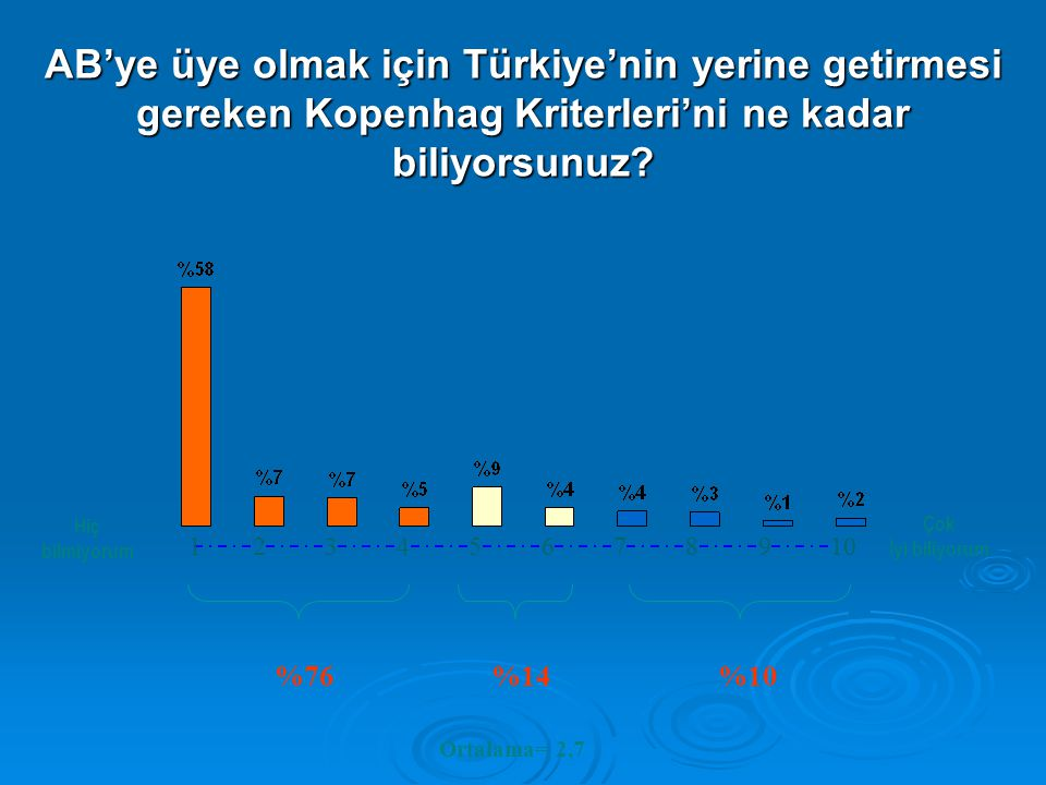 AB'ye üye olmak için Türkiye'nin yerine getirmesi gereken Kopenhag Kriterleri'ni ne kadar biliyorsunuz