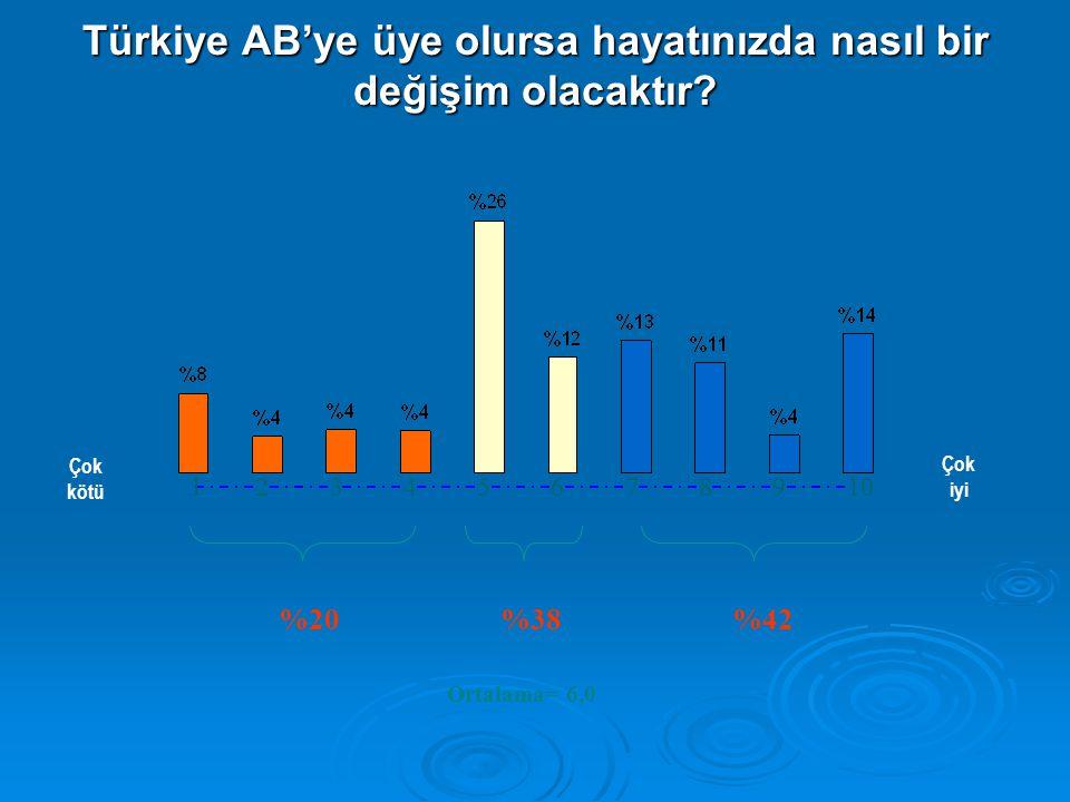 Türkiye AB'ye üye olursa hayatınızda nasıl bir değişim olacaktır