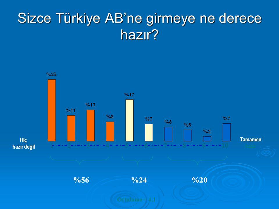 Sizce Türkiye AB'ne girmeye ne derece hazır