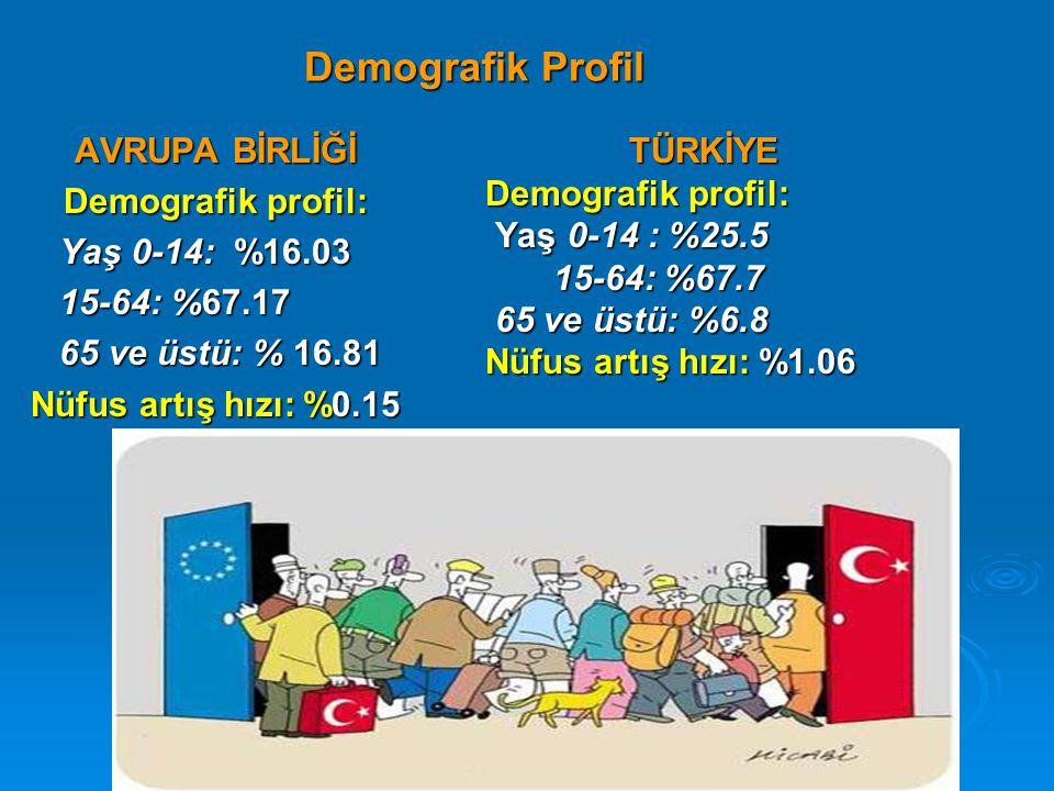 Demografik Profil AVRUPA BİRLİĞİ Demografik profil: Yaş 0-14: %16.03