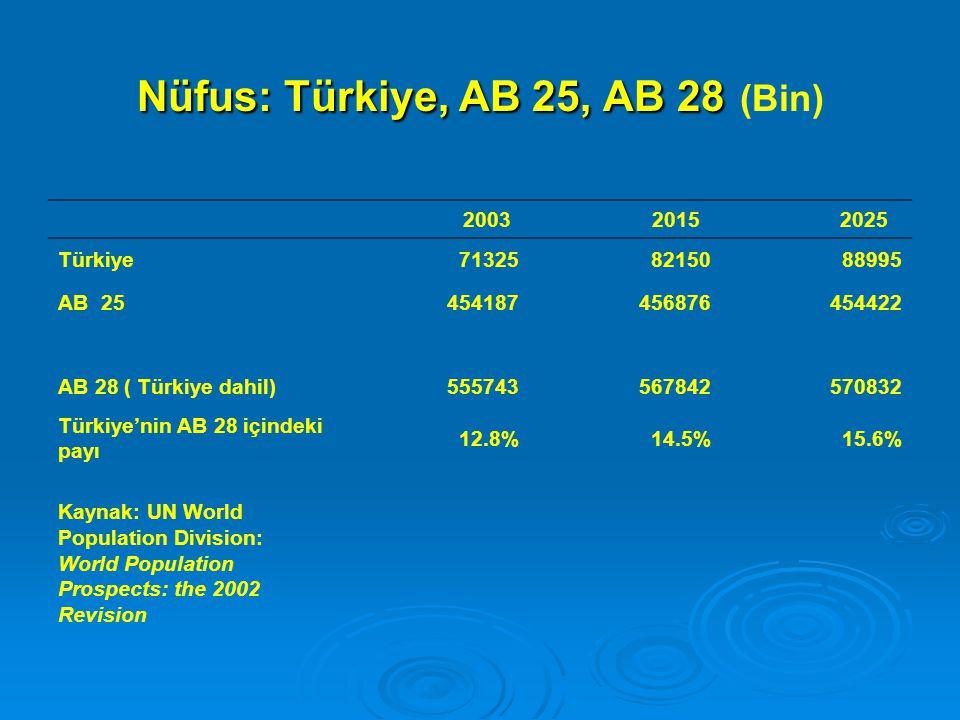 Nüfus: Türkiye, AB 25, AB 28 (Bin)