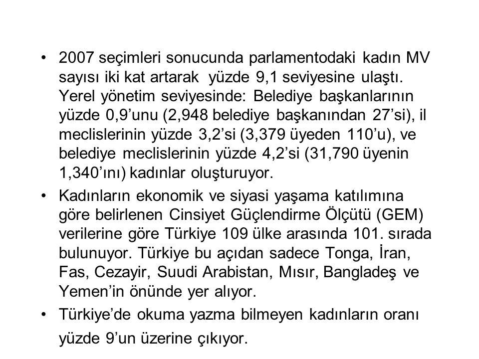 2007 seçimleri sonucunda parlamentodaki kadın MV sayısı iki kat artarak yüzde 9,1 seviyesine ulaştı. Yerel yönetim seviyesinde: Belediye başkanlarının yüzde 0,9'unu (2,948 belediye başkanından 27'si), il meclislerinin yüzde 3,2'si (3,379 üyeden 110'u), ve belediye meclislerinin yüzde 4,2'si (31,790 üyenin 1,340'ını) kadınlar oluşturuyor.
