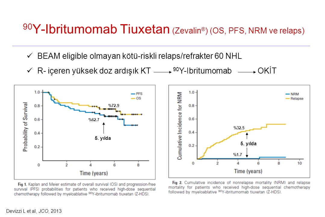 90Y-Ibritumomab Tiuxetan (Zevalin®) (OS, PFS, NRM ve relaps)