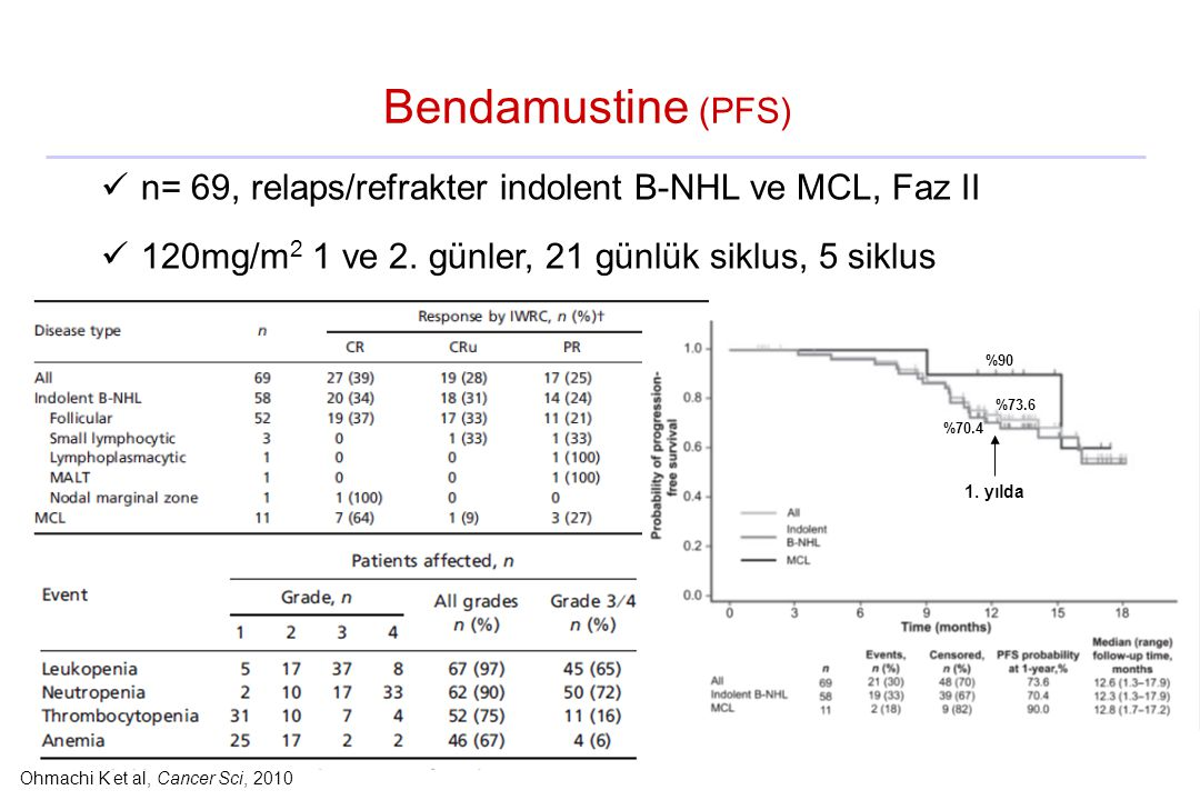 Ohmachi K et al, Cancer Sci, 2010
