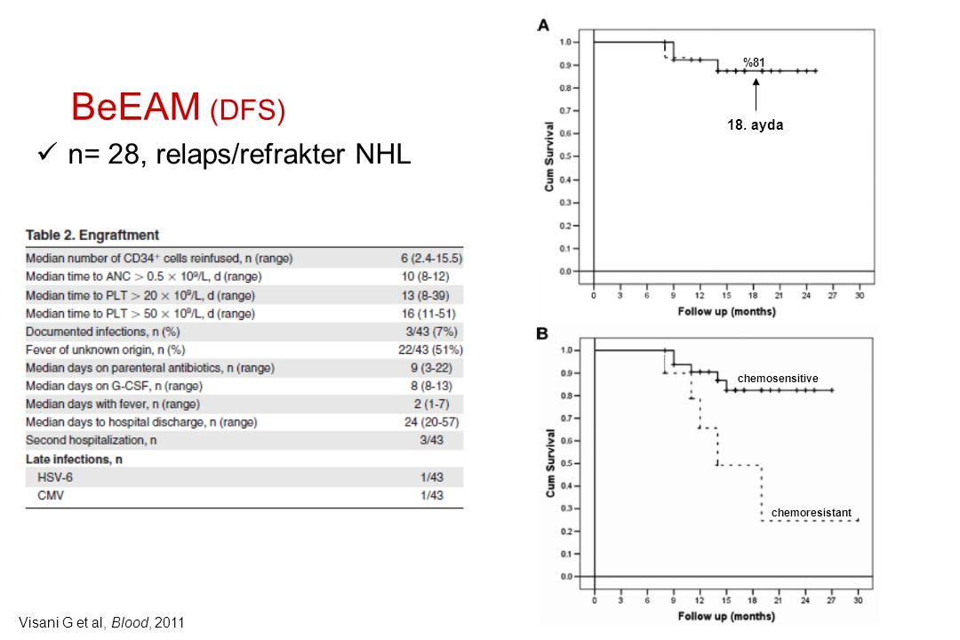 BeEAM (DFS) n= 28, relaps/refrakter NHL 18. ayda