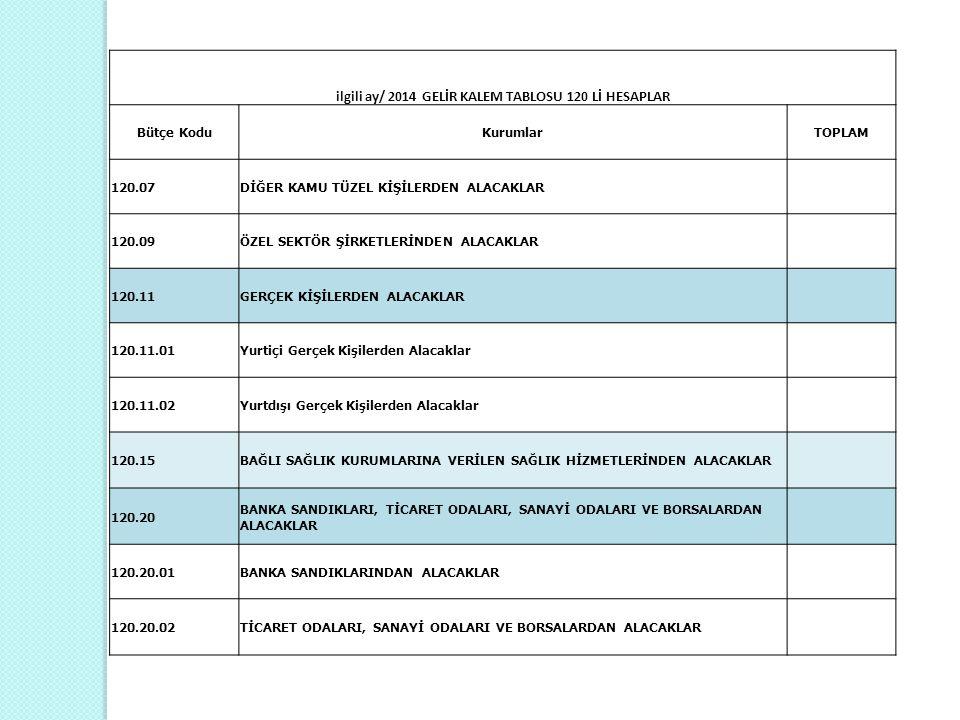 ilgili ay/ 2014 GELİR KALEM TABLOSU 120 Lİ HESAPLAR